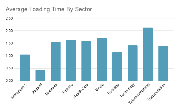 Average Loading Time By Sector Indian websites