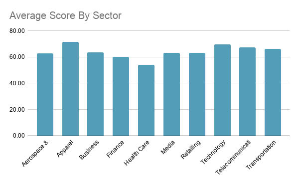 Most popular Indian websites - Average Score By Sector