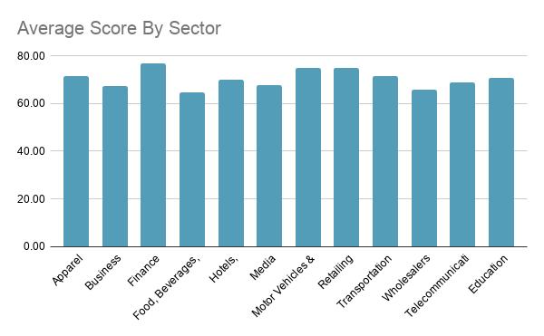 top website scores