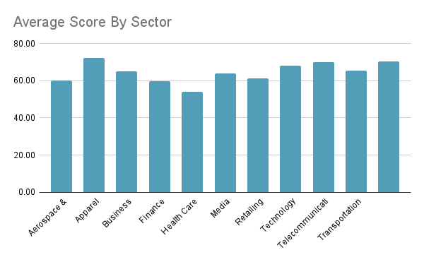 Average Score By Sector Indian websites