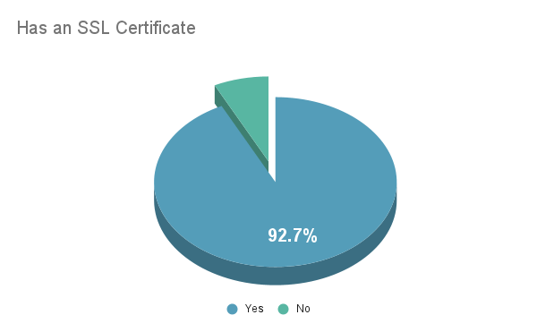 hoe many Indian websites have an SSL certificate