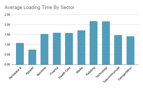 Indian websites Average Loading Time By Sector