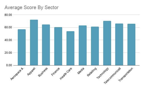 Indian websites Average Score By Sector