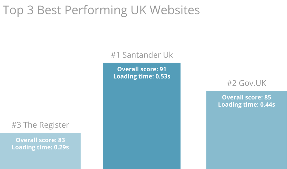 Top 3 Best UK performers