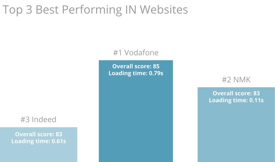 Top 3 Best performers Indian websites
