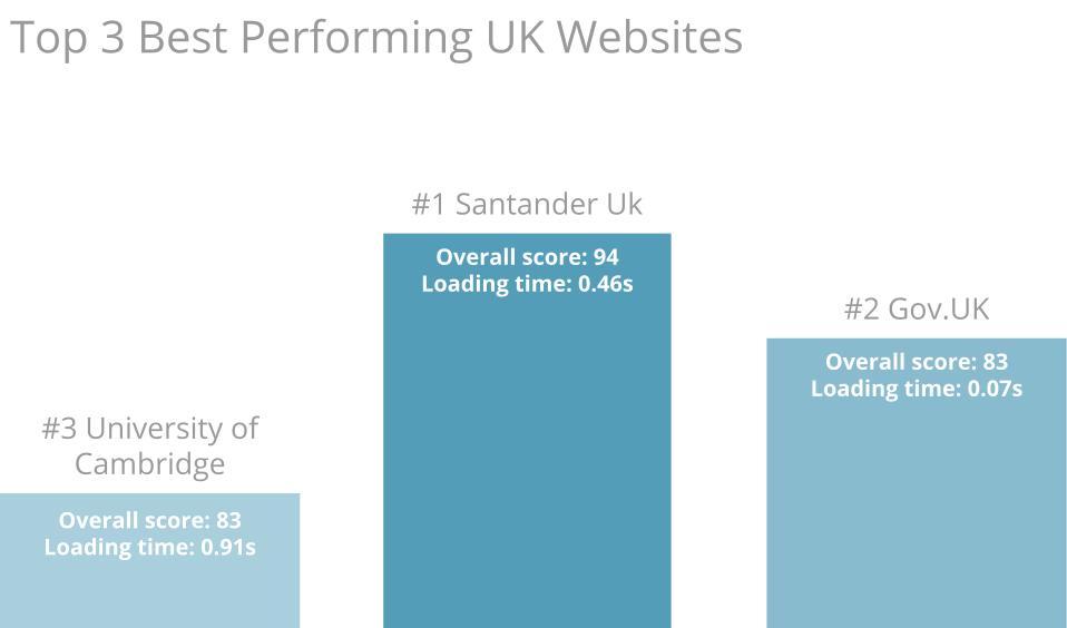 Top 3 best performances UK