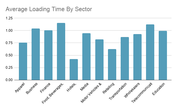 UK Average Loading Time By Sector