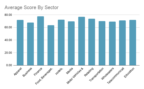 UK Average Score By Sector