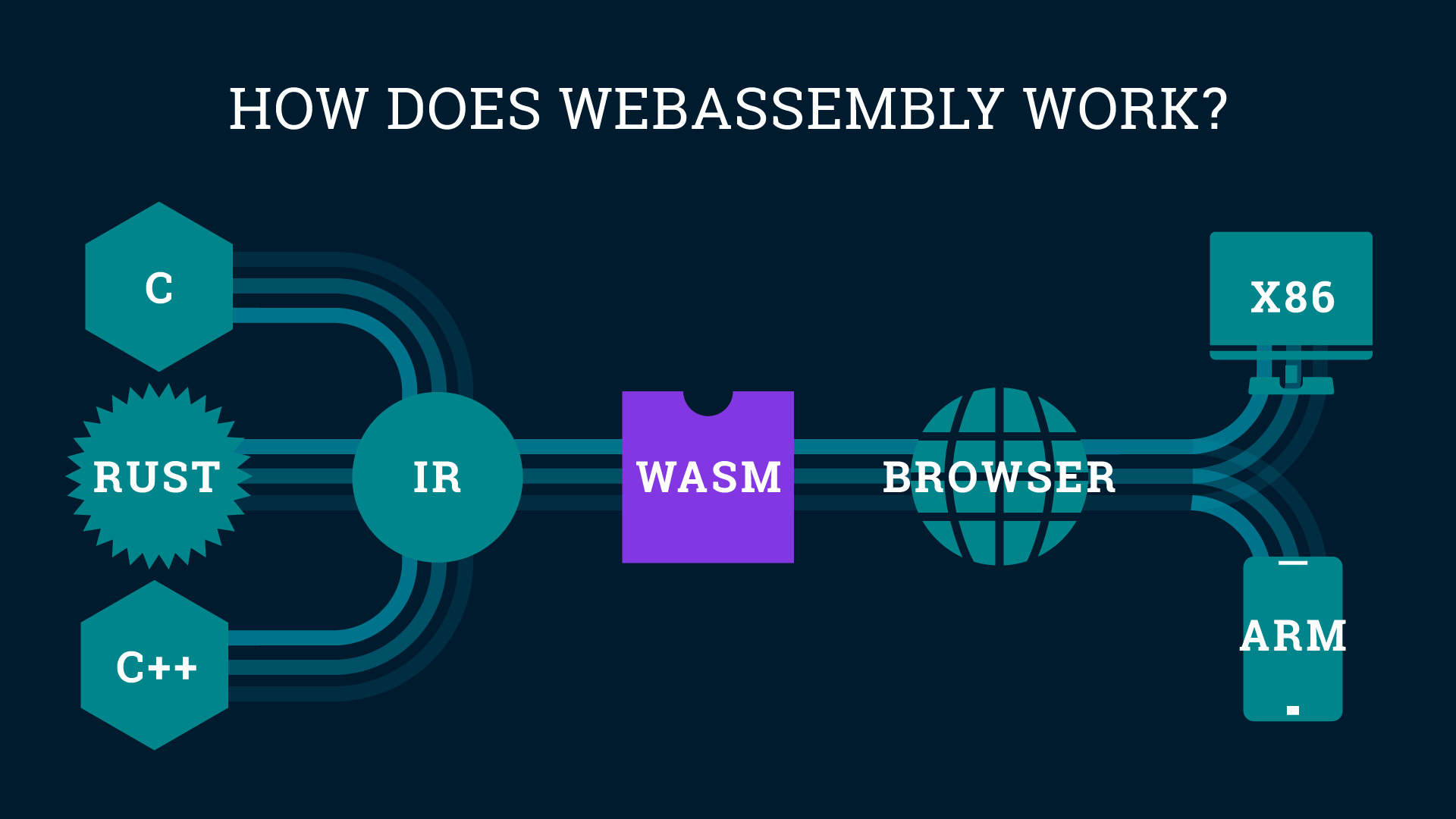 WebAssembly explained and why it's one of the most popular web development trends in 2021