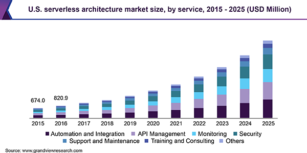 Serverless Architecture is predicted to keep on growing and become one of the most popular web development trends in 2021.