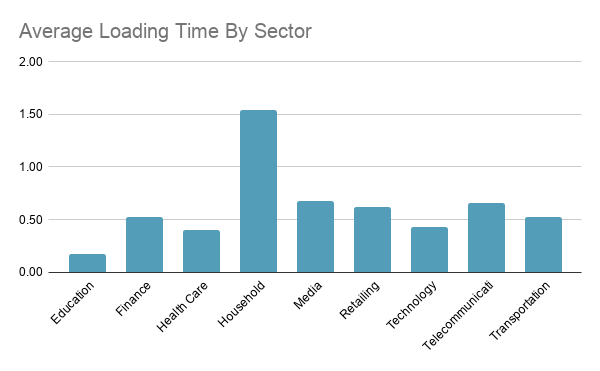 Top US sites page speed by sector