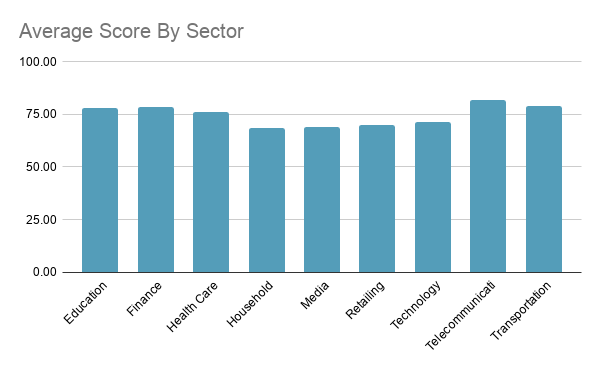 Top US sites scores by sector
