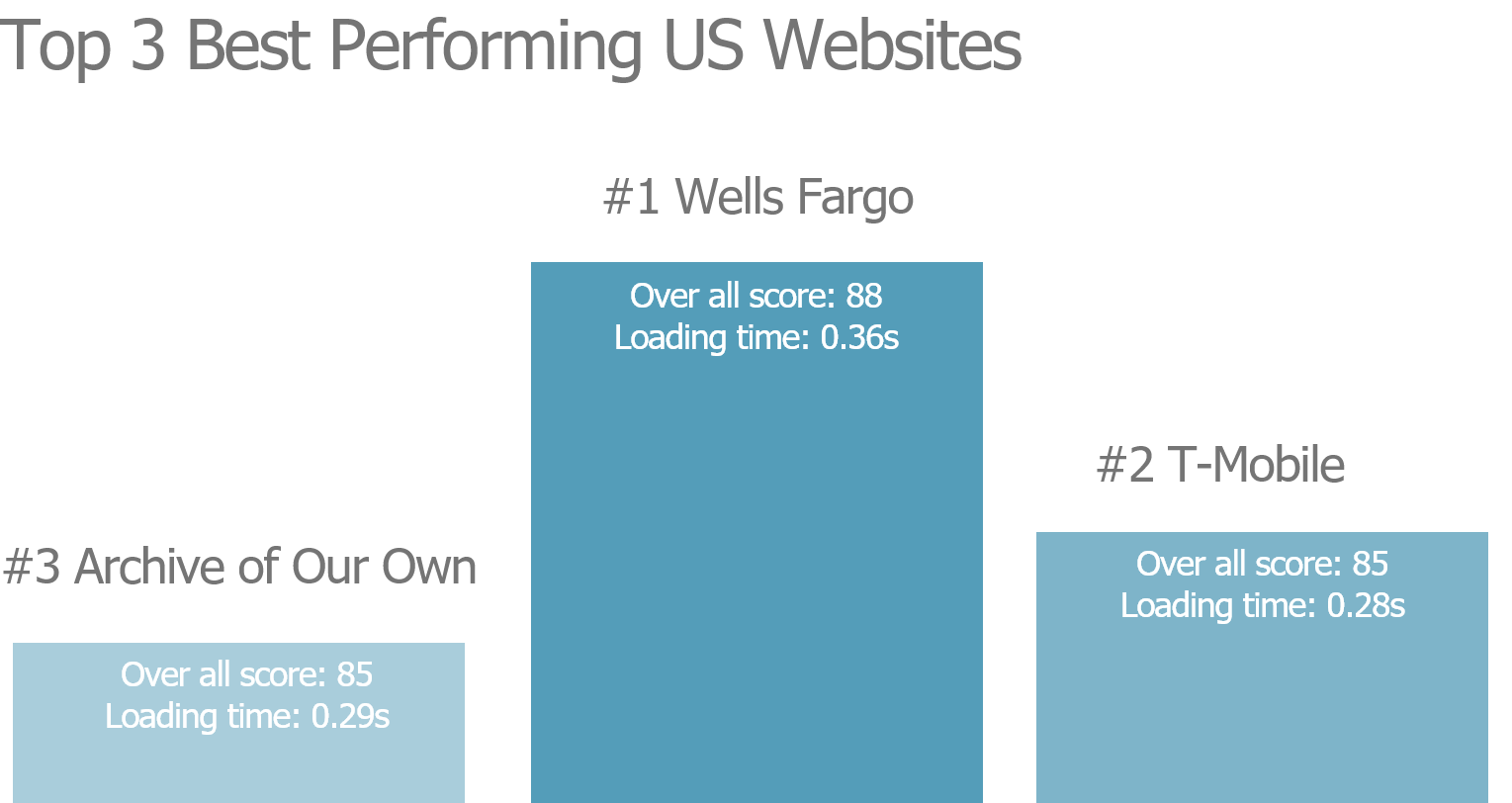The best of the most popular website in the US market are Wells Fargo, T-Mobile, and Archive of Our Own.