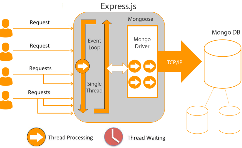 express.js framework
