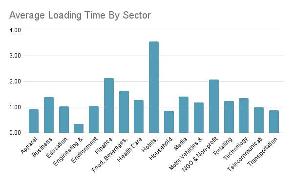 Average Loading Time By Sector German Websites