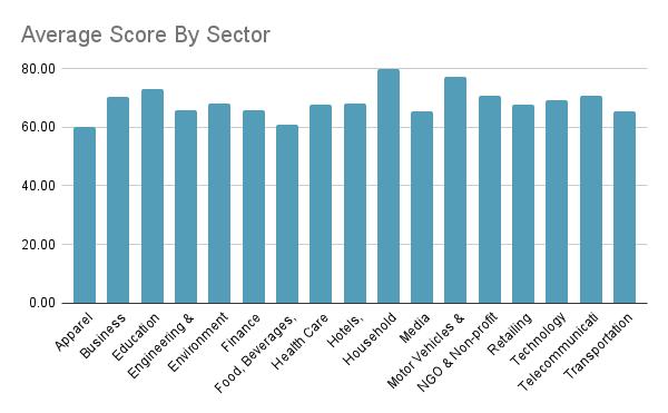 Average Score By Sector German Websites