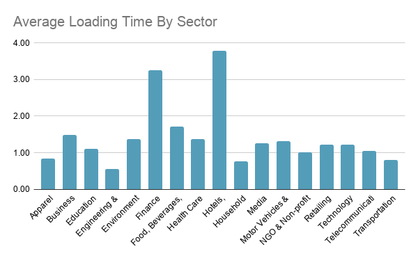 DE Average Loading Time By Sector