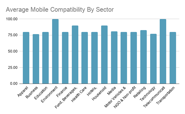 DE Average Mobile Compatibility By Sector