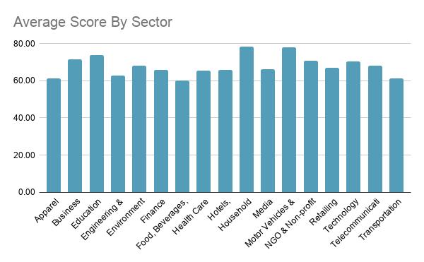 DE Average Score By Sector