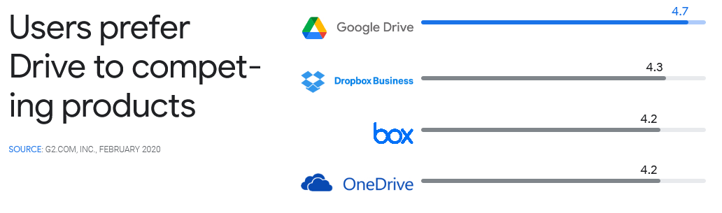 Google Drive with a rating of 4.7 most prefered cloud solution storage by individuals