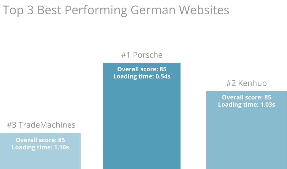 top 3 best performing german websites