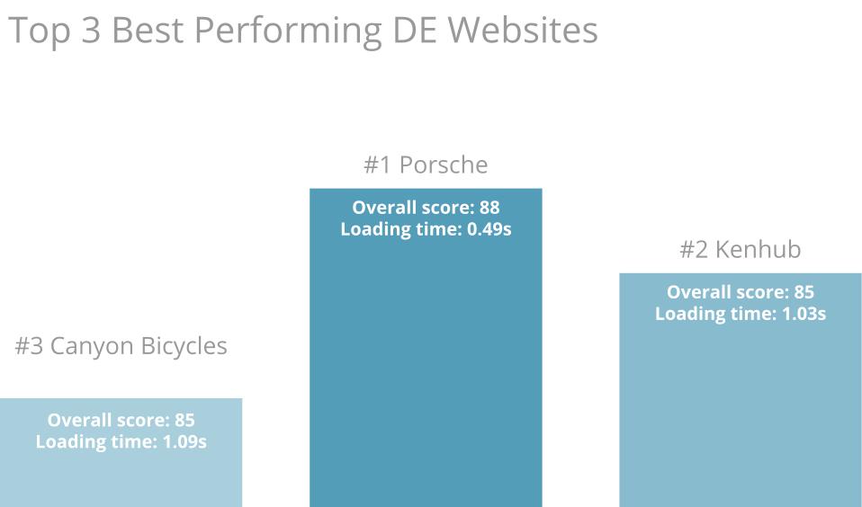 German websites - top three performers