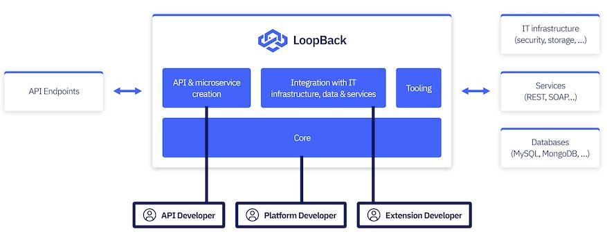 Loopback framework