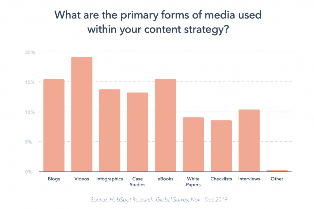 What are primary forms of media used in your content strategy?
