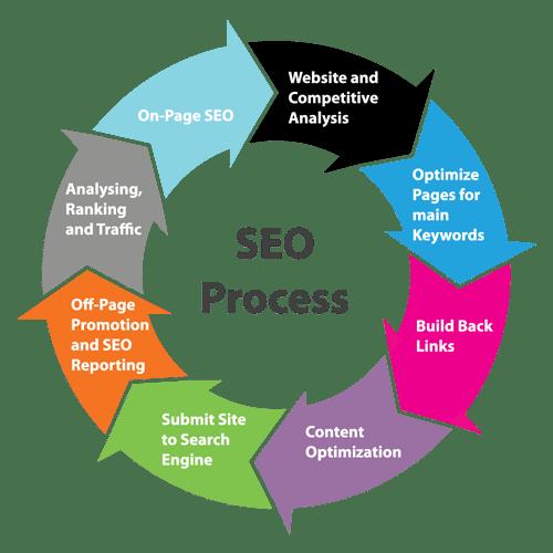 The SEO process wheel
