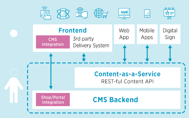 Hybrid CMS is widely-used among the best Digital Experience Platforms.