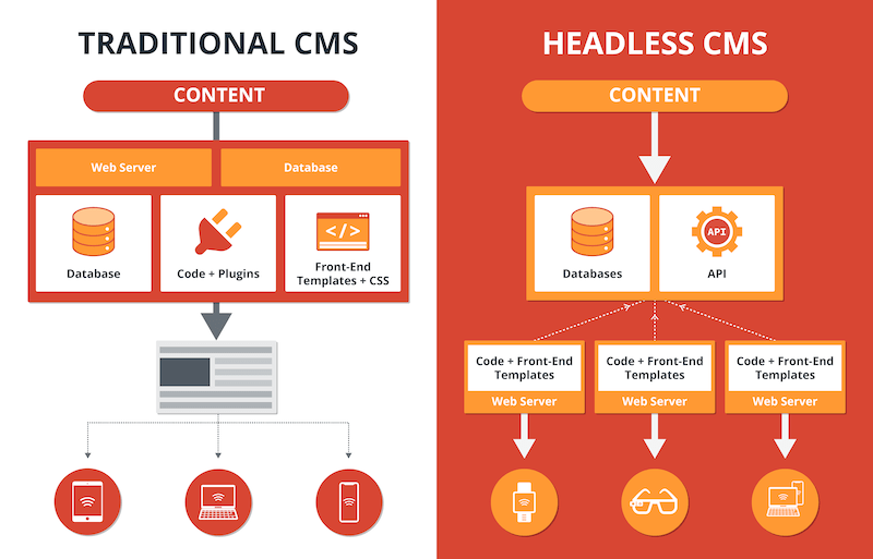 The best Digital Experience Platforms have headless CMS or Traditional CMS as the core element. Here are the differences.