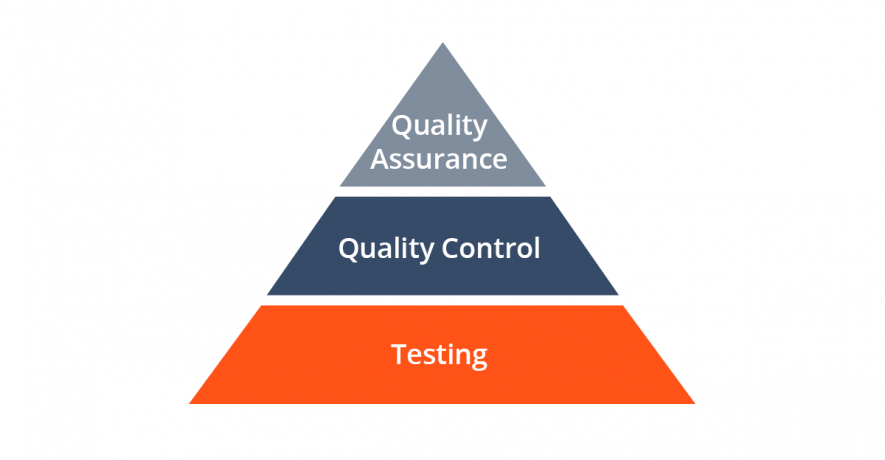 Deifference between QA and testing