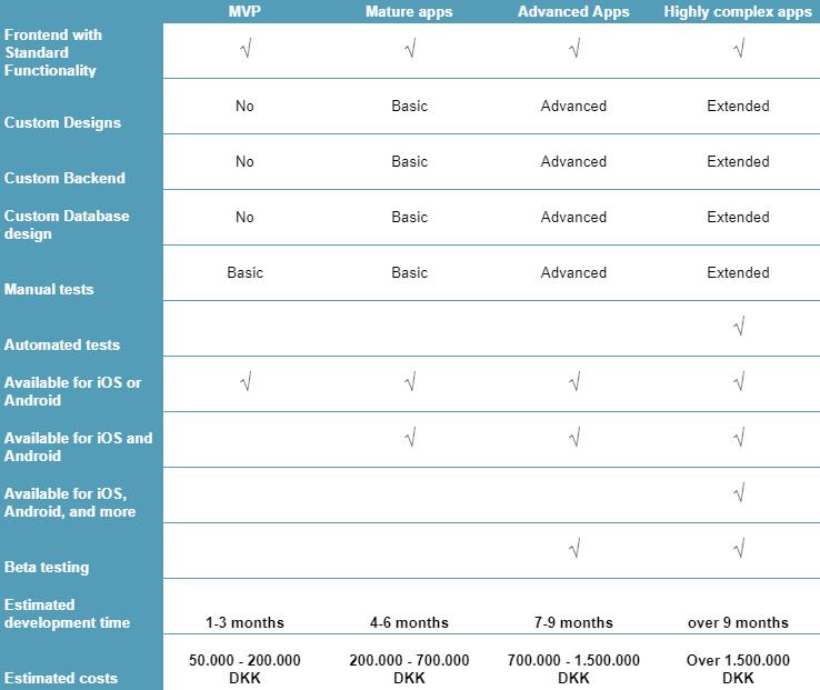 Web development agency price ranges