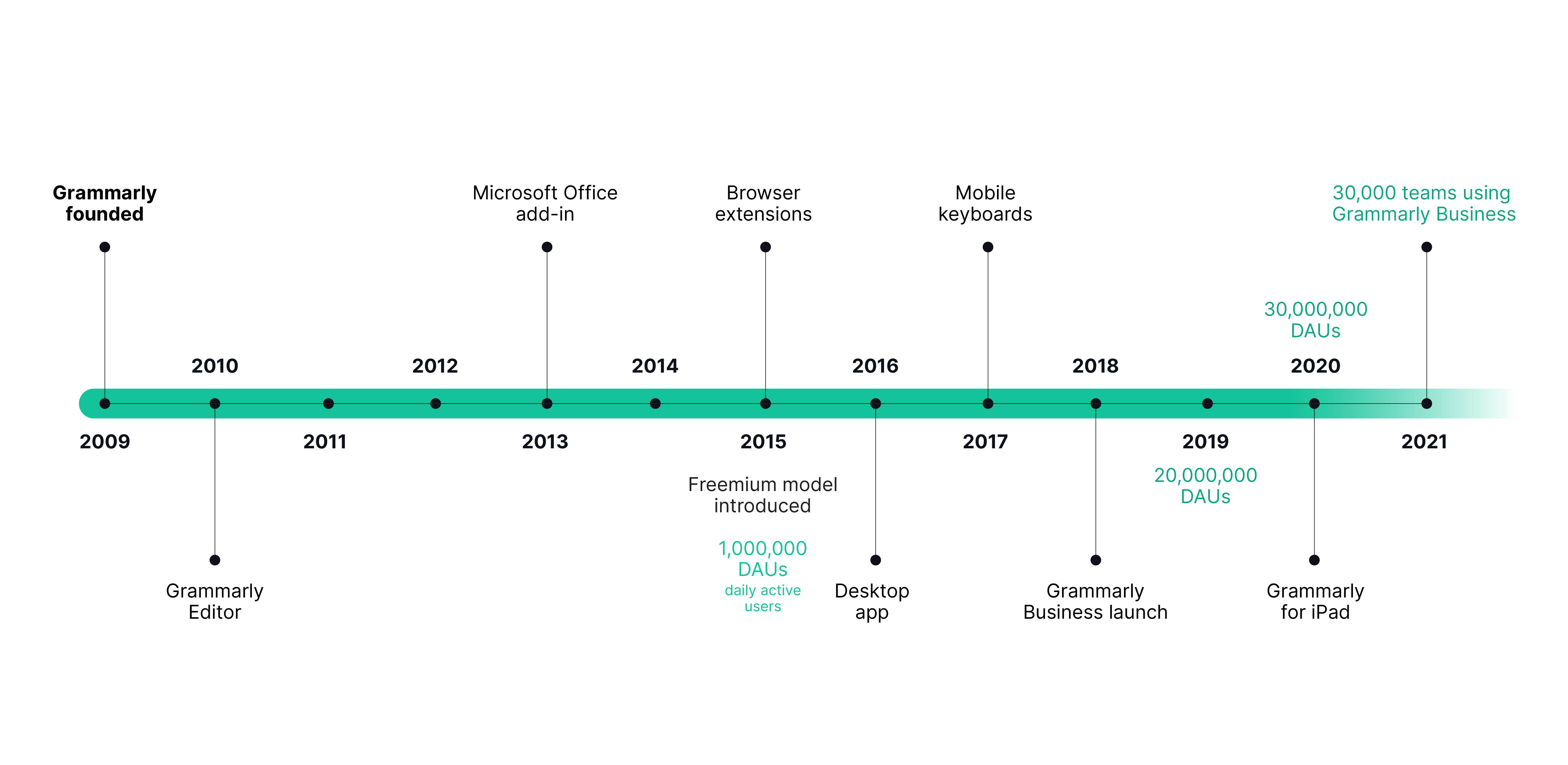 The timeline behind how was Grammarly developed and improved.