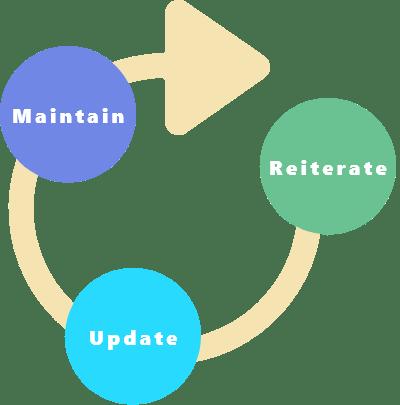 What happens after you publish a website_