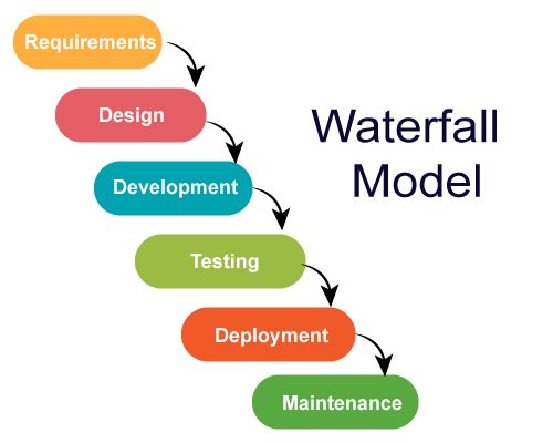 waterfall project management model